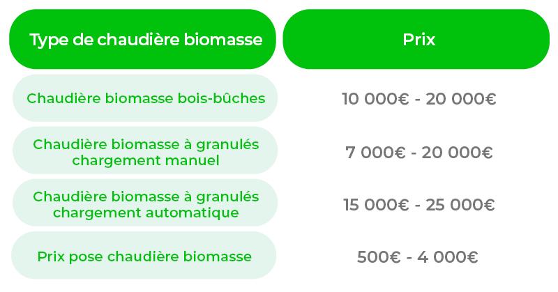 Prix chaudière biomasse