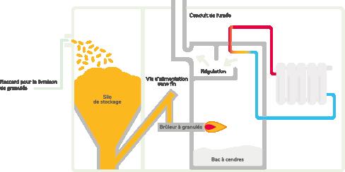 Fonctionnement chaudière biomasse